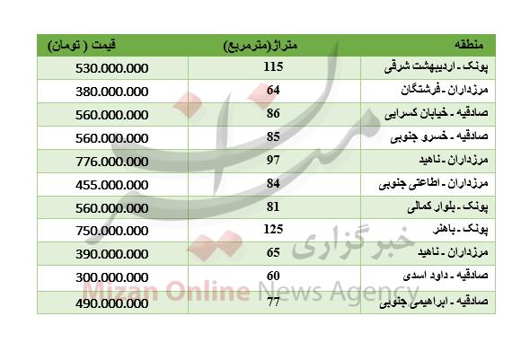 آپارتمان در غرب تهران چند ؟