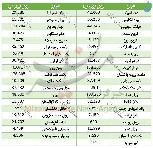 قیمت انواع ارز بانکی در 22 مهر 97