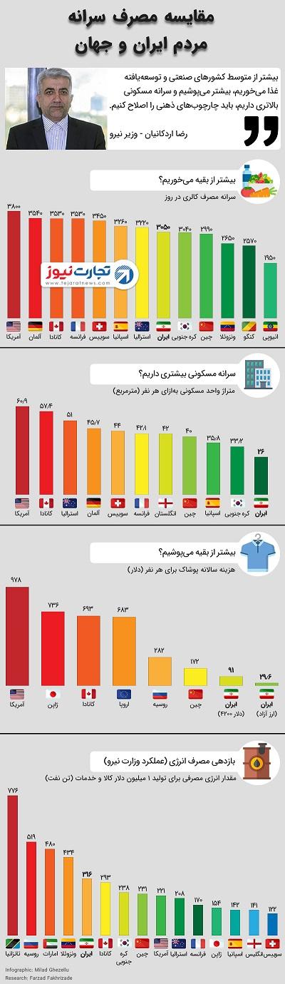ایرانیها واقعا بیشتر از بقیه غذا میخورند؟